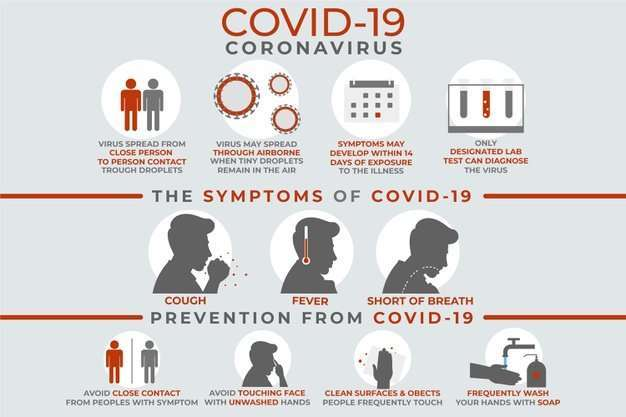 Coronavirus (COVID-19) Signs & Symptoms: What are they, and How Do I Secure Myself?